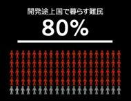低所得・低中所得国で暮らす難民86%