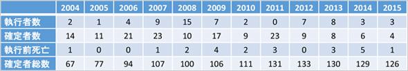 日本の死刑執行数推移